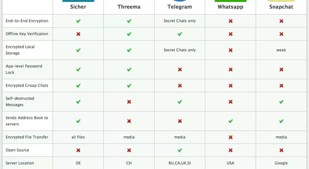 Telegram Becomes The Most-Downloaded App In The World - Gulte